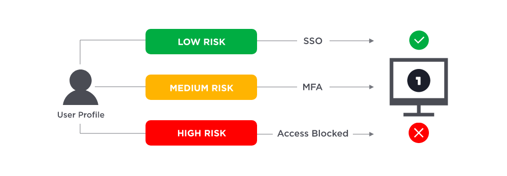 Adaptive authentication